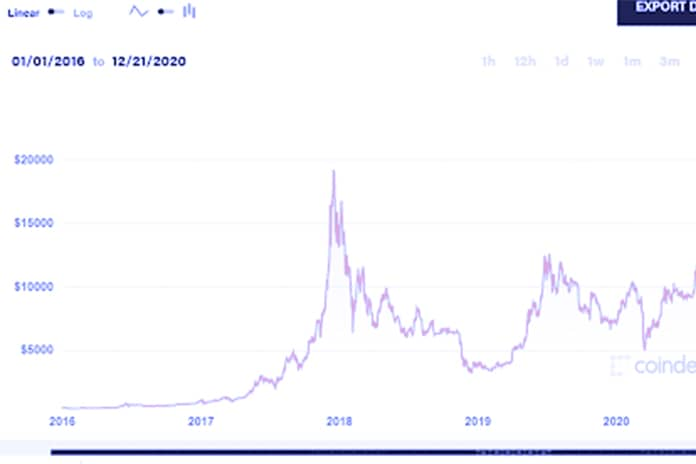 Bitcoin keeps on breaking records